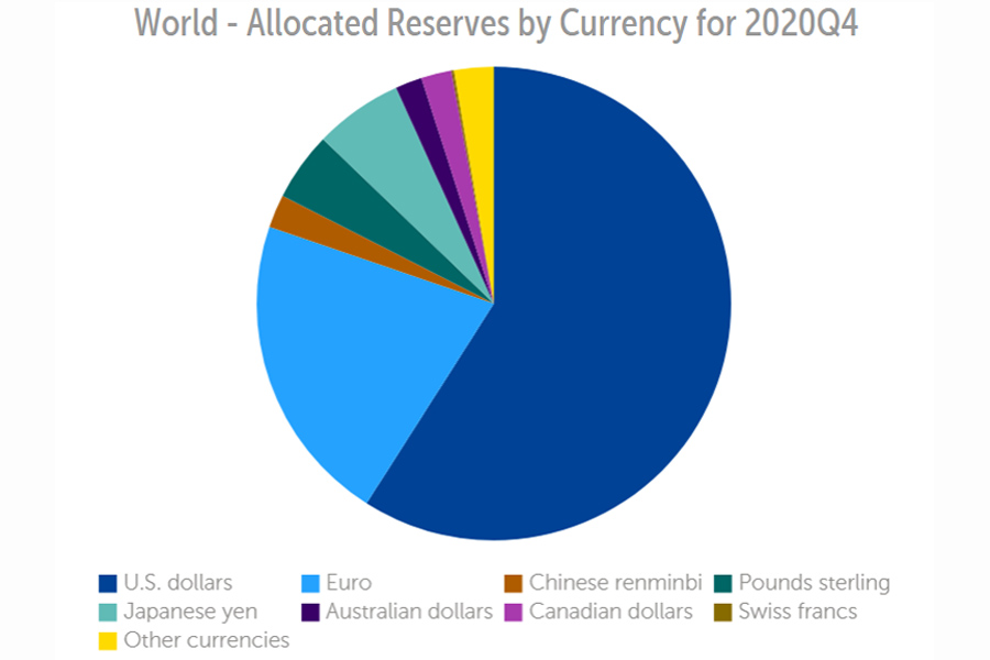 Allocated-Reserves