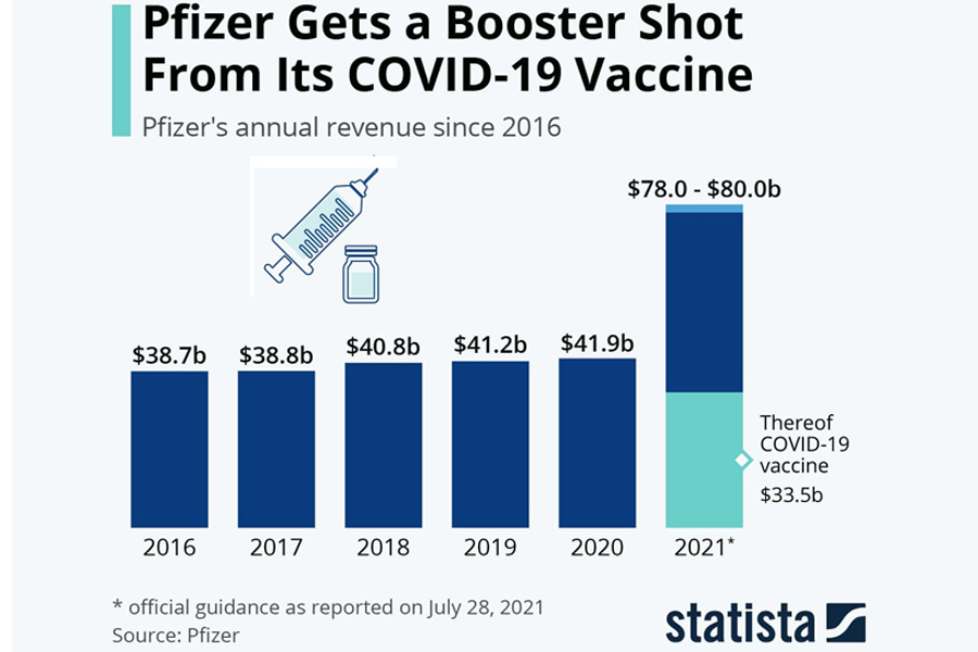 Pfizer-Revenue