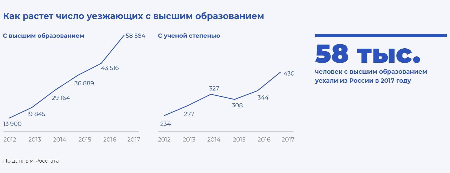 emigratsiya-iz-rossii-statistika-2019-1