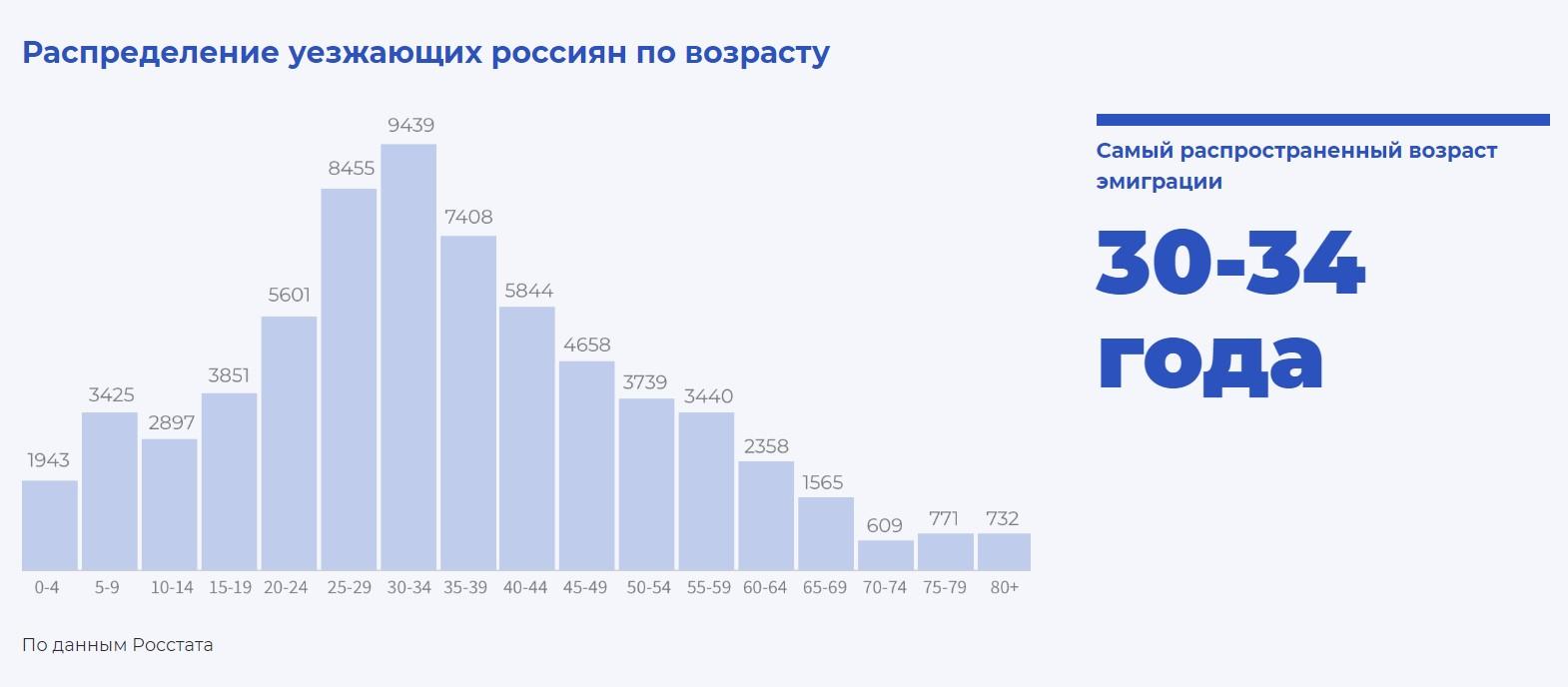 emigratsiya-iz-rossii-statistika-2019-2