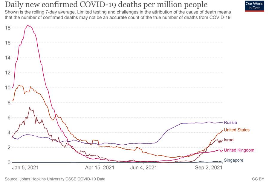 Coronavirus-data-death
