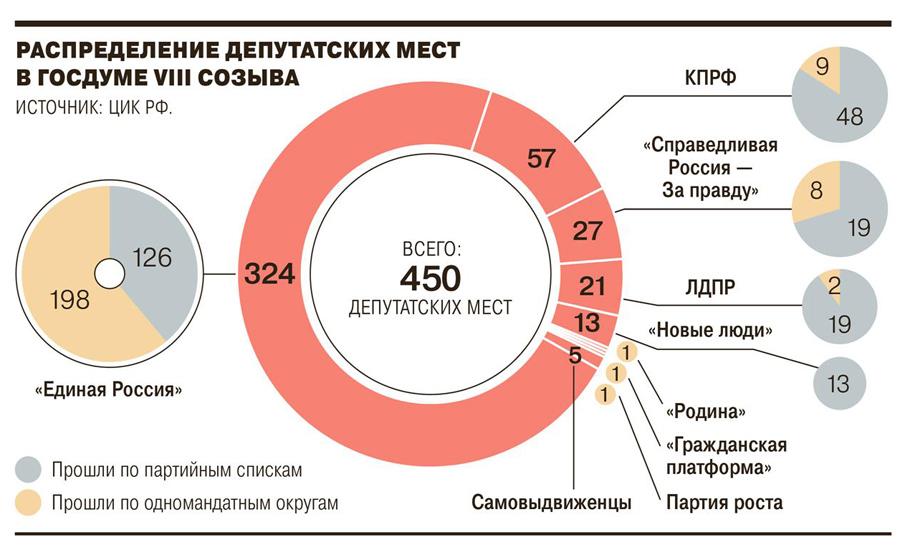 Votes-2021-mandat