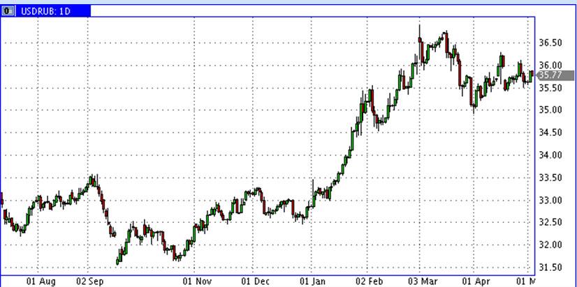 USD-RUR-05.2014
