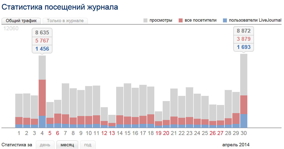 LJ-Stat-04.2014