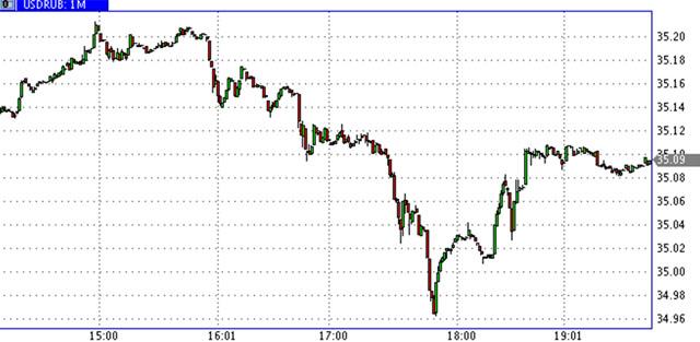 USD-RUR-12.05.2014