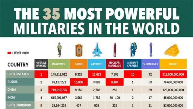 Globalfirepowerindex