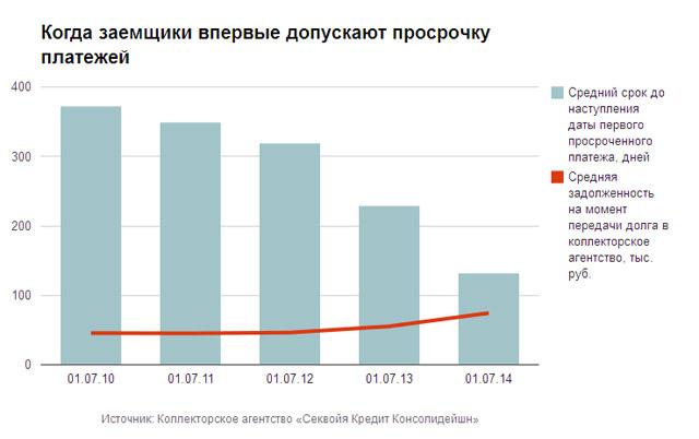 Debt_Stat_Rus