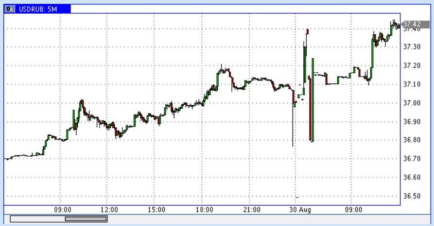 USD-RUR-01.09.2014