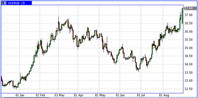 USD-RUR-Jan-Sep