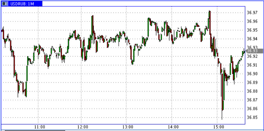 USD-RUR-05.09.2014