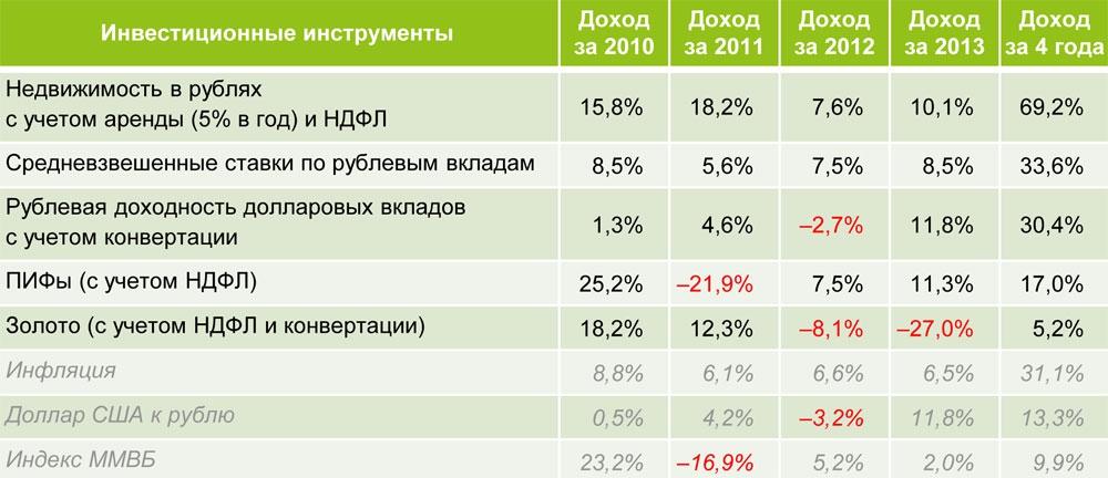 Inv2010-2013