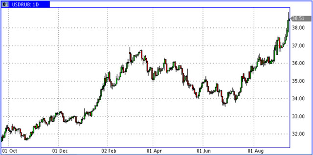 USD-RUR-Sep-2014