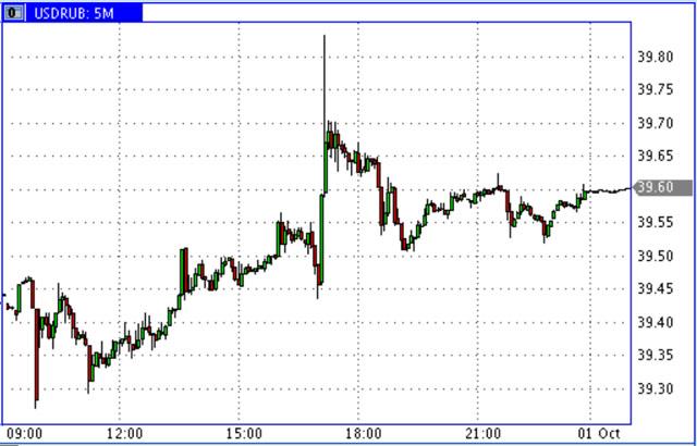 USD-RUR_30.09