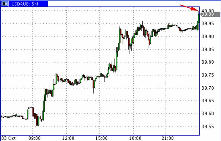 USD-RUR_03.10