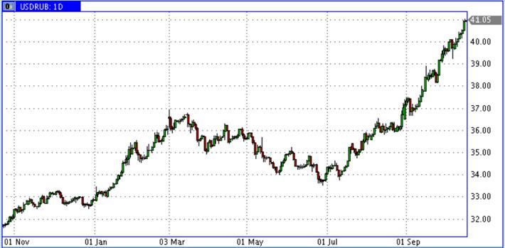 USD-RUR-15.10.2014