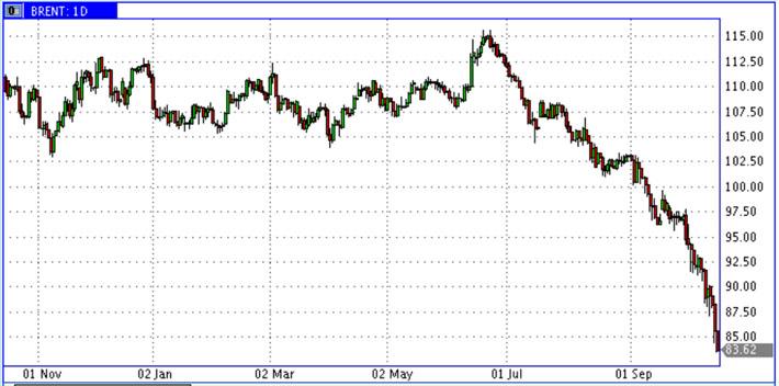 Oil-15.10.14