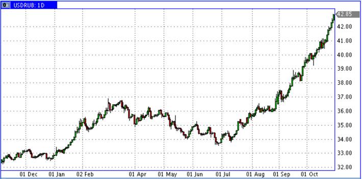 USD-RUR-Oct2014