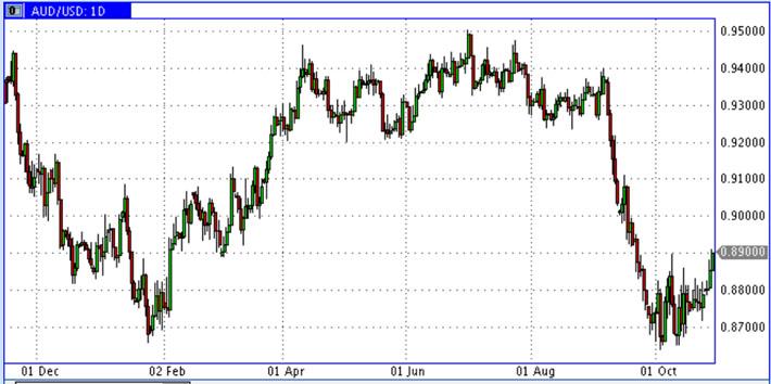 USD-AUD-Oct2014