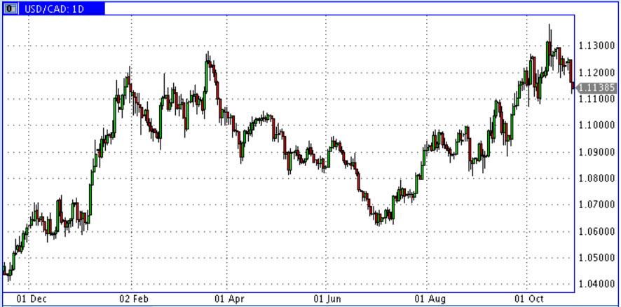 USD-CAD-Oct2014