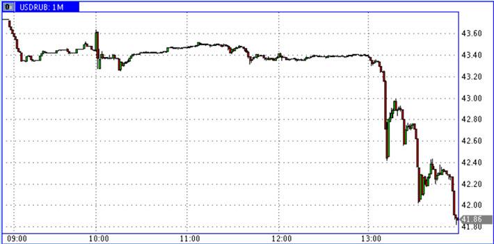 USD-RUR_30.10.2014