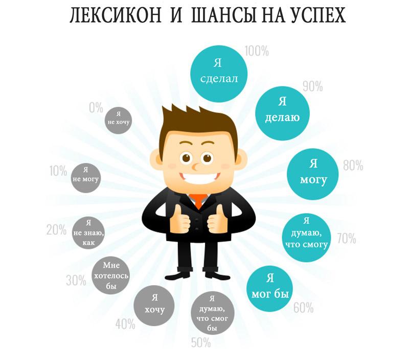 Lexicon Unsuccessful People Vs Successful People