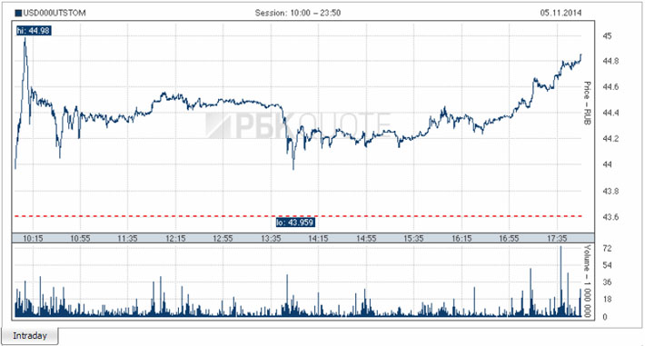 USD-RUR-05.11.2014