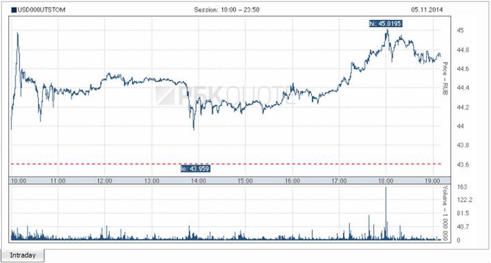 USD-RUR-05.11.2014 (2)