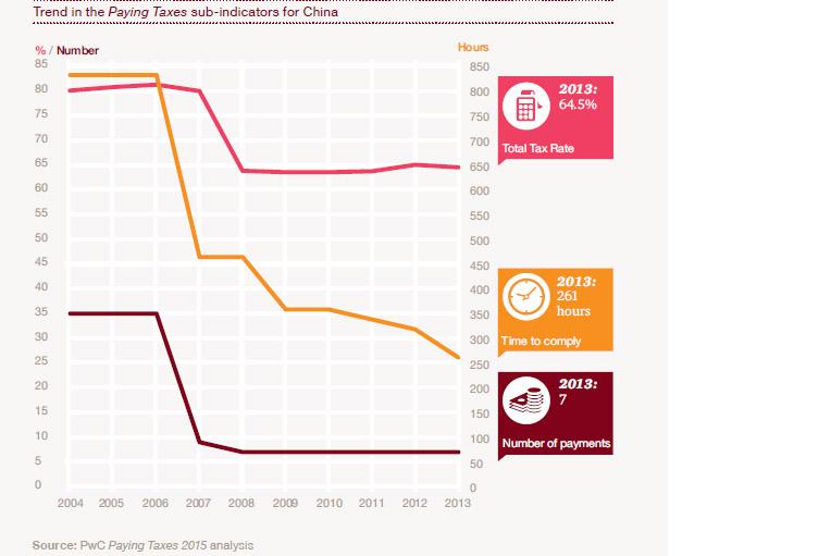 Taxes-China