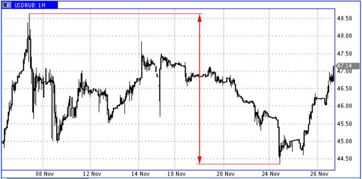 USD-RUR-Nov.2014