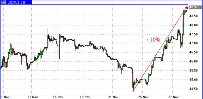 USD-RUR-Nov-2014