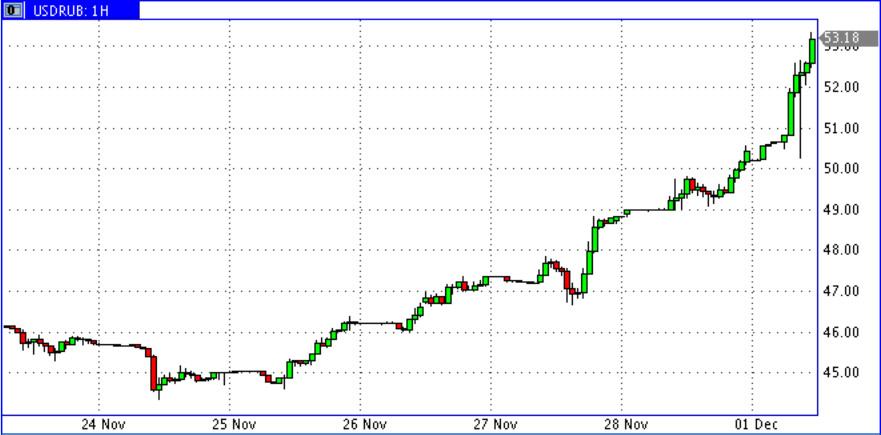 USD-RUR-01.12.2014