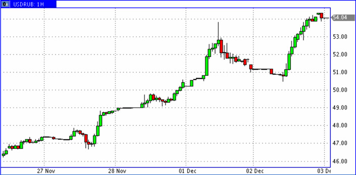 USD-RUR-1,2_Dec-2014