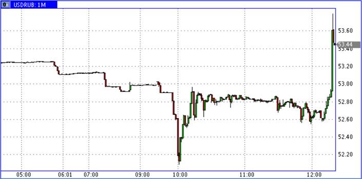 USD-RUR-04.12.2014