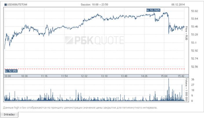 USD-RUR-08.12.2014
