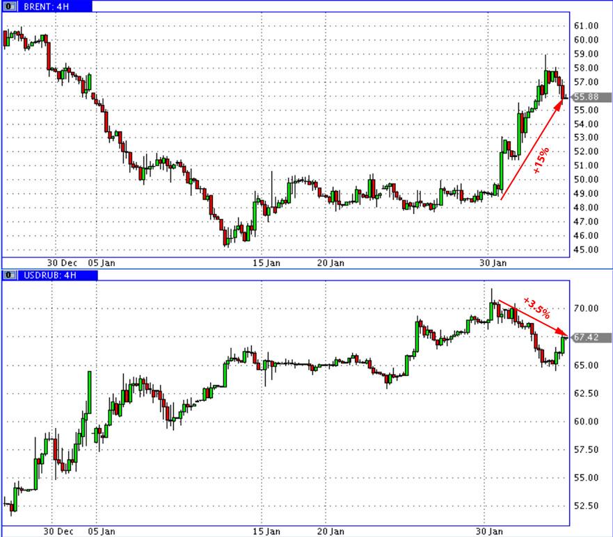 Oil_vs_USD-RUR
