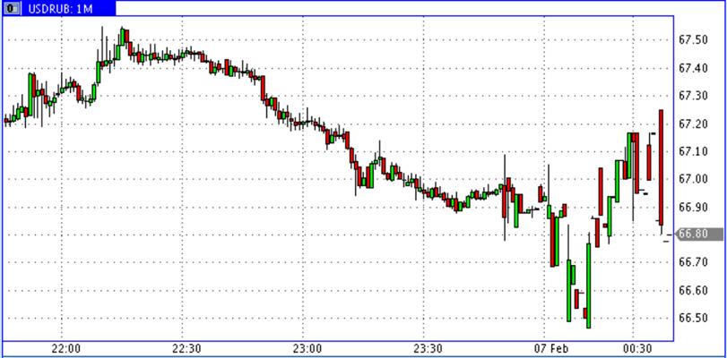 USD-RUR-6_Feb-2015