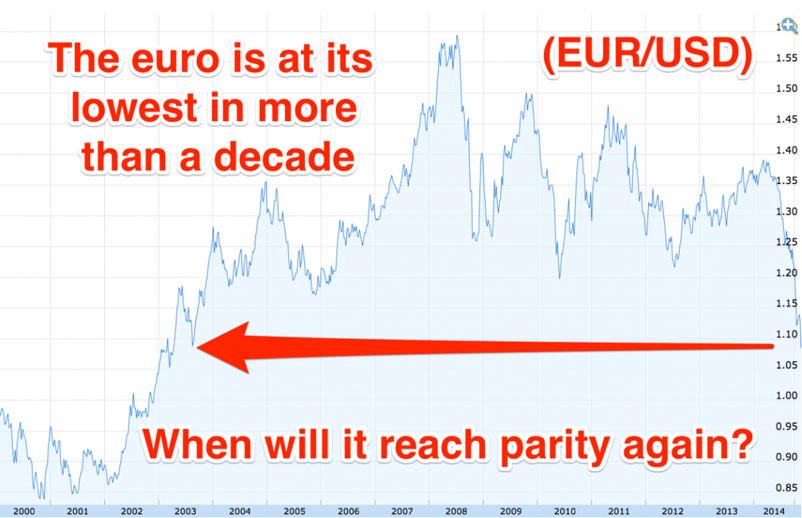 EUR-USD10