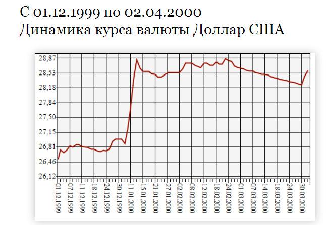 USD_Yeltsin