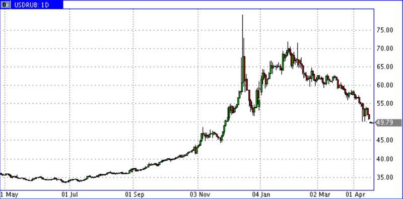 USD-RUR_15.04