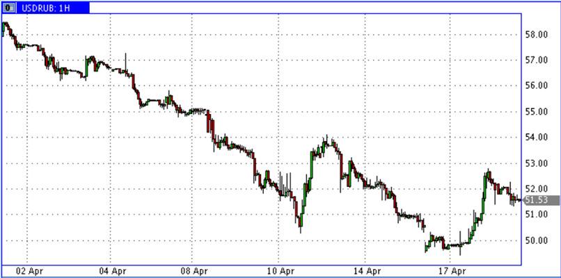 USD-RUR_Apr