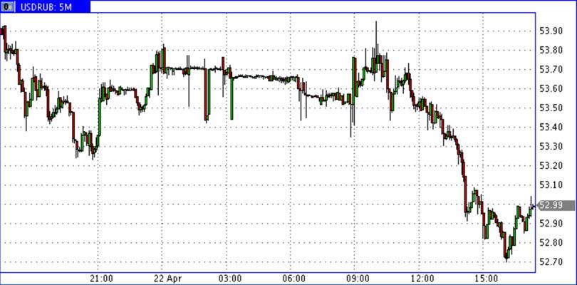 USD-RUR_22.04