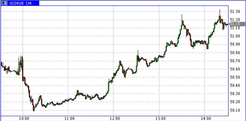 USD-RUR-24.04.2015