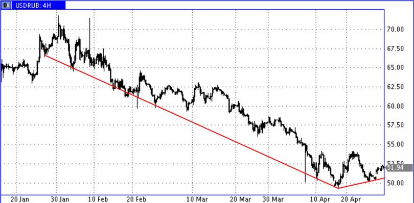 USD_RUR-1H2015
