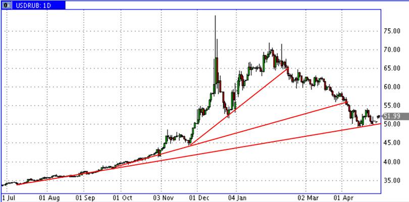 USD_RUR-14-15