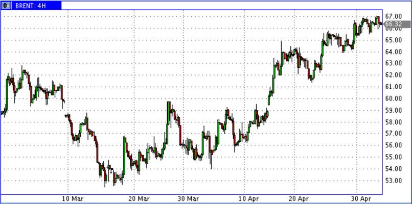 Oil-jan-may-15