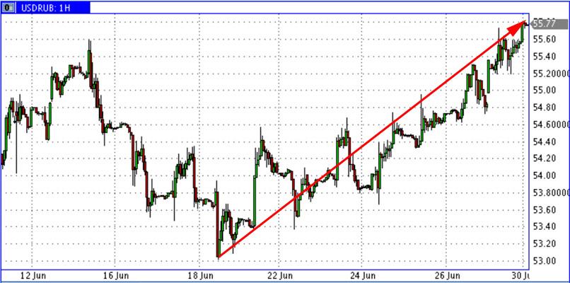 USD-RUR-Grexit