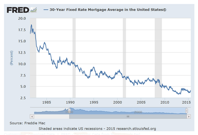 MortgageRate