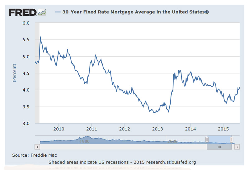 MortgageRate5Y