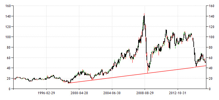 Oil-price-20_y