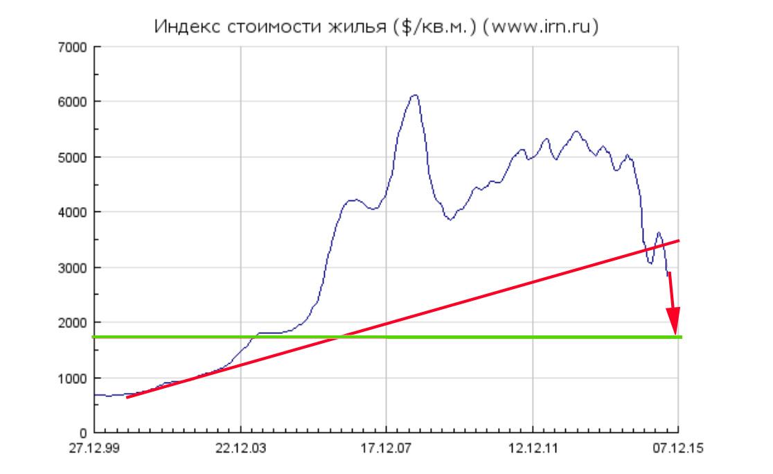О будущих ценах на жильё в Москве HousPrice1